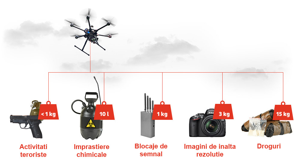 Drone rele
