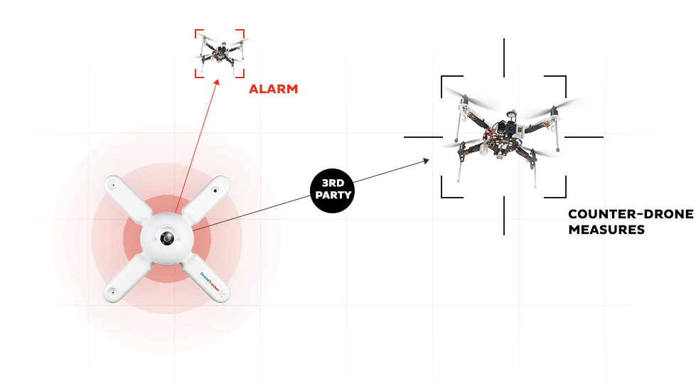 dronetracker-alarm-counter-drone-measures