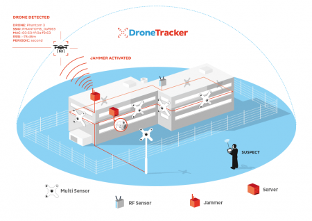 dronetracker-multitracker-multisensor-system-v3-en